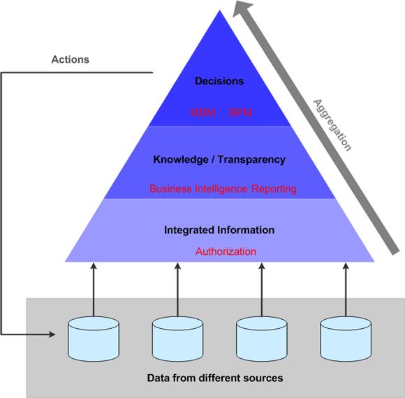 data aggregation
